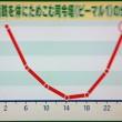 脂肪を体に溜め込む司令塔ビーマル1の分泌量が多い時間帯