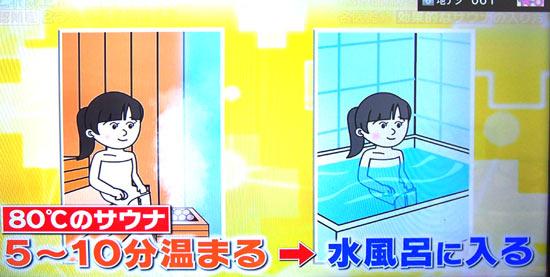 80度のサウナに5~10分暖まり水風呂に入る